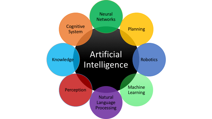 OverView-of-AI
